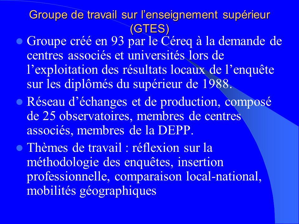 Groupe de travail sur lenseignement supérieur (GTES) Groupe créé en 93 par le Céreq à la demande de centres associés et universités lors de lexploitation des résultats locaux de lenquête sur les diplômés du supérieur de 1988.