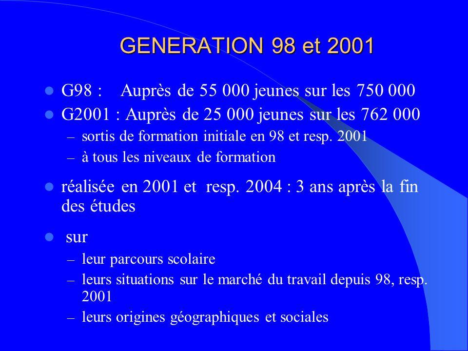 GENERATION 98 et 2001 G98 : Auprès de 55 000 jeunes sur les 750 000 G2001 : Auprès de 25 000 jeunes sur les 762 000 – sortis de formation initiale en 98 et resp.