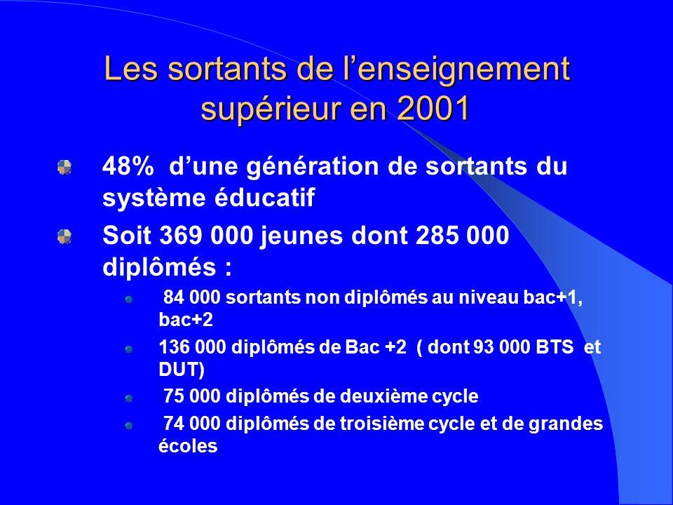 Les sortants de lenseignement supérieur en 2001 48% dune génération de sortants du système éducatif Soit 369 000 jeunes dont 285 000 diplômés : 84 000 sortants non diplômés au niveau bac+1, bac+2 136 000 diplômés de Bac +2 ( dont 93 000 BTS et DUT) 75 000 diplômés de deuxième cycle 74 000 diplômés de troisième cycle et de grandes écoles