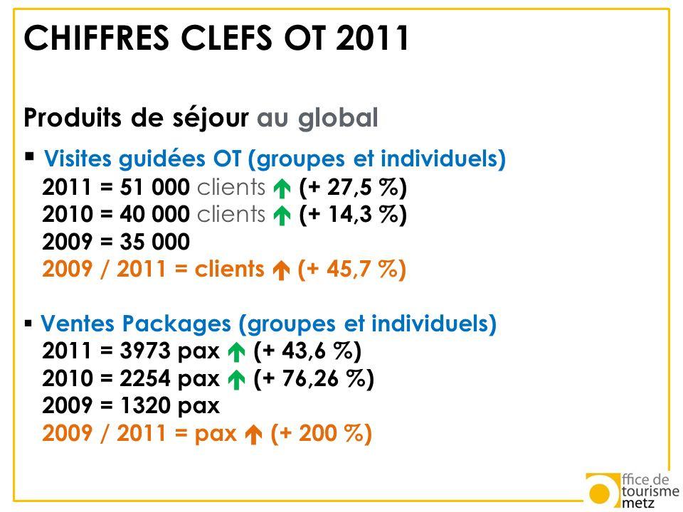 CHIFFRES CLEFS OT 2011 Produits de séjour au global Visites guidées OT (groupes et individuels) 2011 = 51 000 clients (+ 27,5 %) 2010 = 40 000 clients