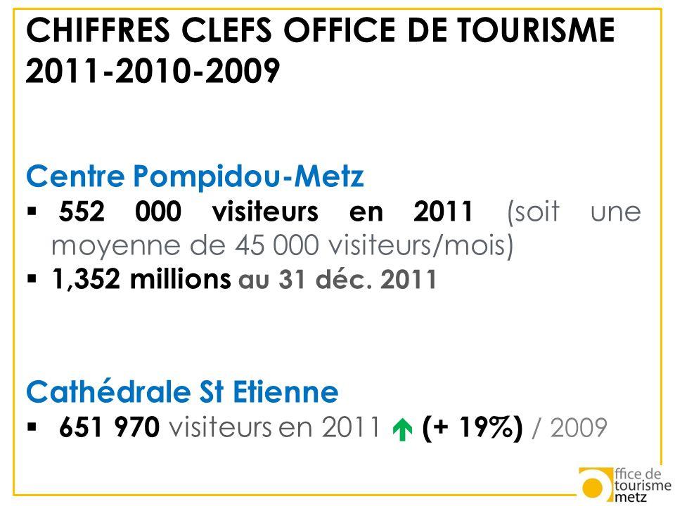 CHIFFRES CLEFS OFFICE DE TOURISME 2011-2010-2009 Centre Pompidou-Metz 552 000 visiteurs en 2011 (soit une moyenne de 45 000 visiteurs/mois) 1,352 mill