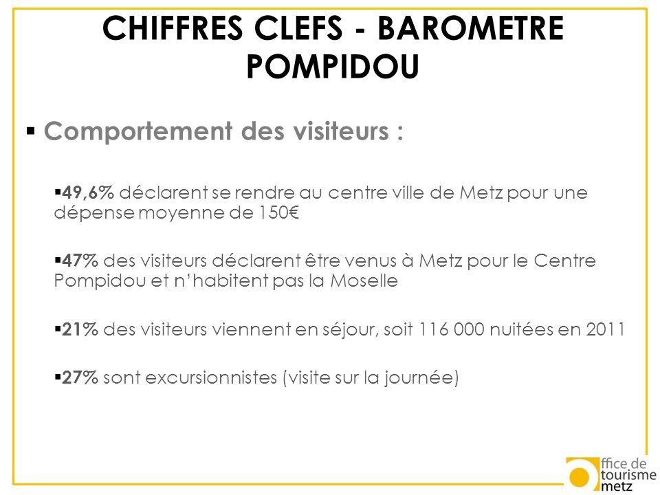 CHIFFRES CLEFS - BAROMETRE POMPIDOU Comportement des visiteurs : 49,6% déclarent se rendre au centre ville de Metz pour une dépense moyenne de 150 47%