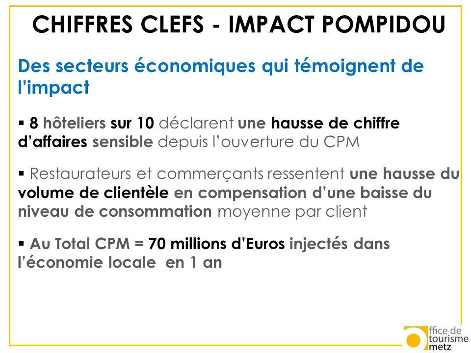CHIFFRES CLEFS - IMPACT POMPIDOU Des secteurs économiques qui témoignent de limpact 8 hôteliers sur 10 déclarent une hausse de chiffre daffaires sensi
