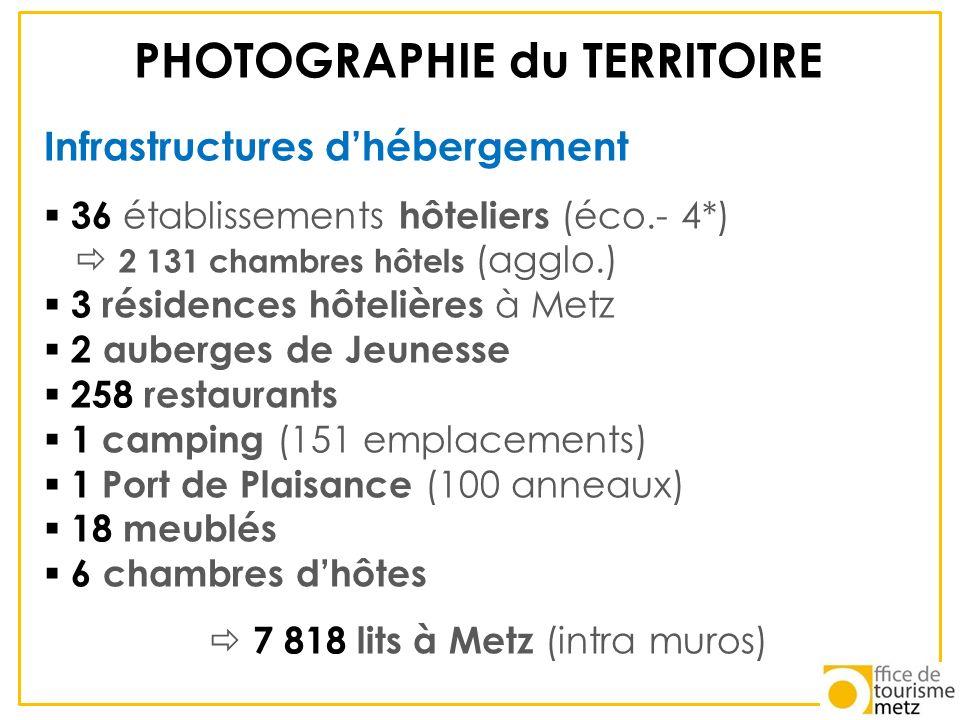 PHOTOGRAPHIE du TERRITOIRE Infrastructures dhébergement 36 établissements hôteliers (éco.- 4*) 2 131 chambres hôtels (agglo.) 3 résidences hôtelières
