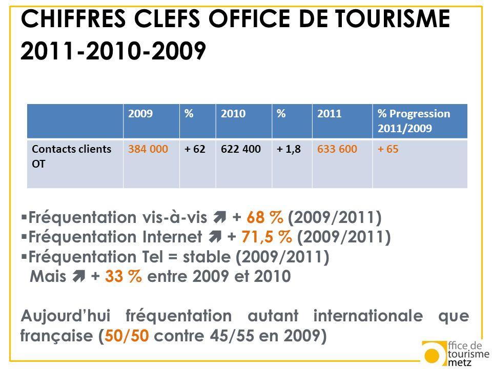 CHIFFRES CLEFS OFFICE DE TOURISME 2011-2010-2009 Fréquentation vis-à-vis + 68 % (2009/2011) Fréquentation Internet + 71,5 % (2009/2011) Fréquentation
