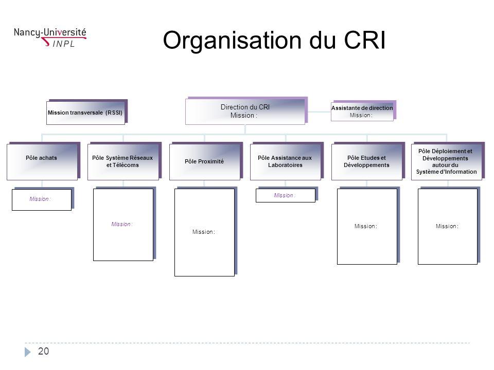 Assistante de direction Mission : Assistante de direction Mission : Direction du CRI Mission : Direction du CRI Mission : Pôle achats Pôle Système Rés