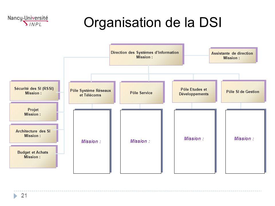 Assistante de direction Mission : Assistante de direction Mission : Direction des Systèmes dInformation Mission : Direction des Systèmes dInformation