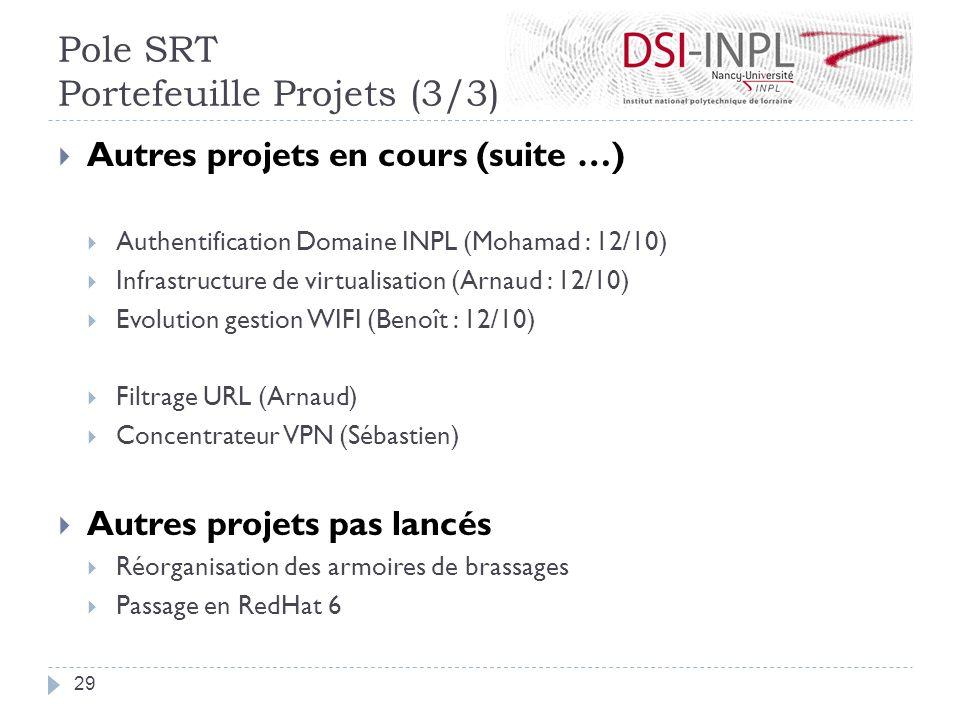 Autres projets en cours (suite …) Authentification Domaine INPL (Mohamad : 12/10) Infrastructure de virtualisation (Arnaud : 12/10) Evolution gestion