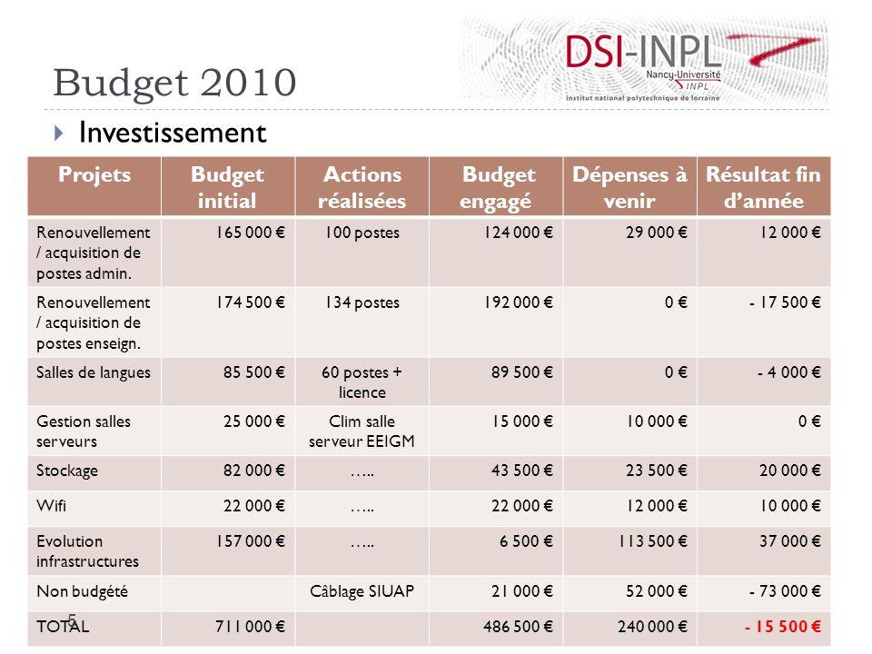 Budget 2010 Investissement ProjetsBudget initial Actions réalisées Budget engagé Dépenses à venir Résultat fin dannée Renouvellement / acquisition de
