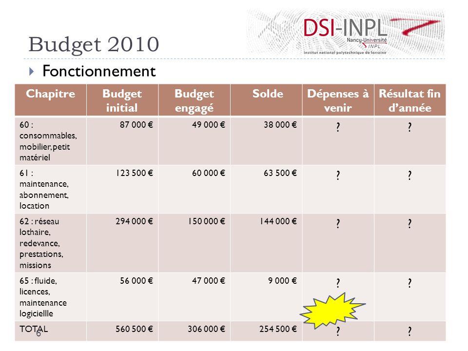 Budget 2010 Fonctionnement ChapitreBudget initial Budget engagé SoldeDépenses à venir Résultat fin dannée 60 : consommables, mobilier, petit matériel
