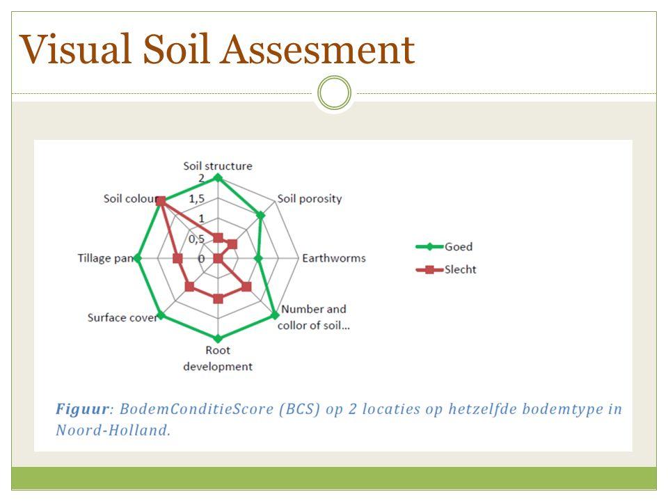 Visual Soil Assesment