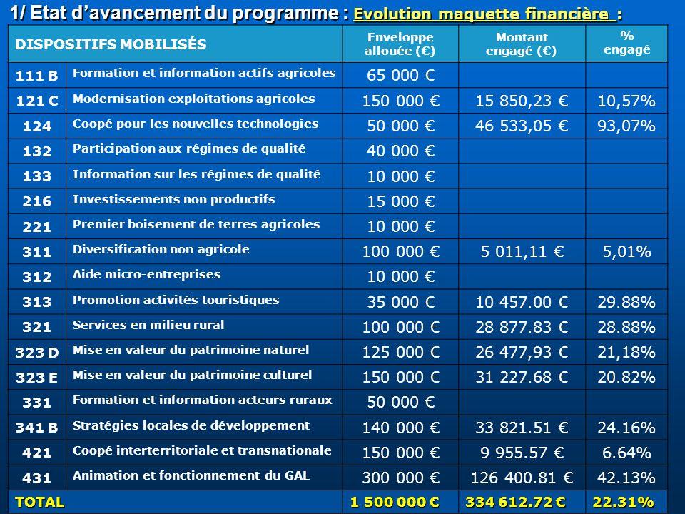 1/ Etat davancement du programme : Evolution maquette financière : DISPOSITIFS MOBILISÉS Enveloppe allouée () Montant engagé () % engagé 111 B Formati