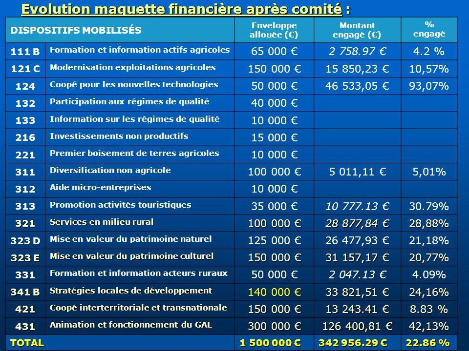 Evolution maquette financière après comité : DISPOSITIFS MOBILISÉS Enveloppe allouée () Montant engagé () % engagé 111 B Formation et information acti
