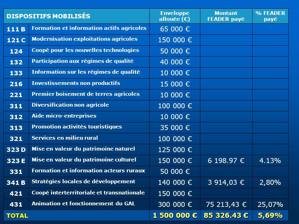 DISPOSITIFS MOBILISÉS Enveloppe allouée () Montant FEADER payé % FEADER payé 111 B Formation et information actifs agricoles 65 000 121 C Modernisatio