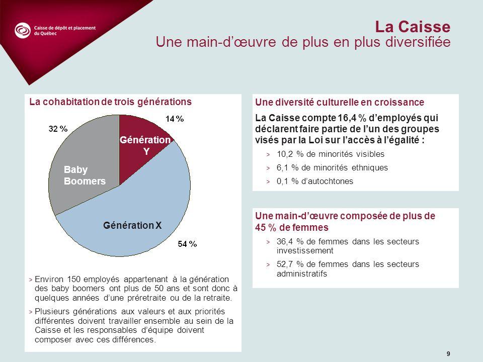 99 La Caisse Une main-dœuvre de plus en plus diversifiée Une diversité culturelle en croissance La Caisse compte 16,4 % demployés qui déclarent faire