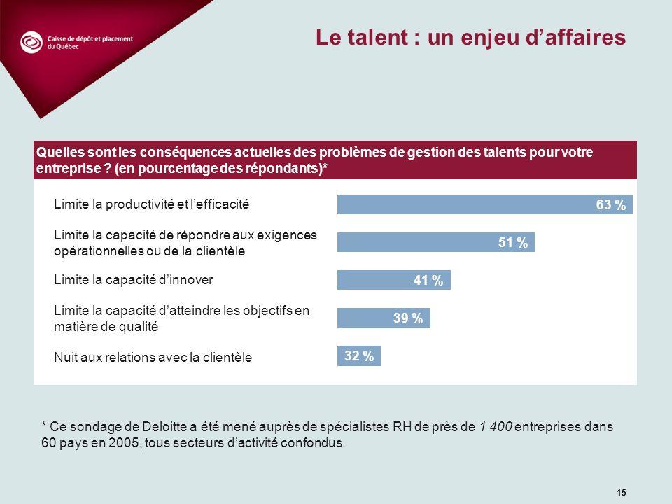 15 Le talent : un enjeu daffaires 15 * Ce sondage de Deloitte a été mené auprès de spécialistes RH de près de 1 400 entreprises dans 60 pays en 2005,