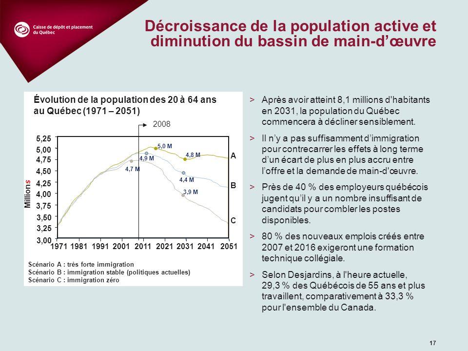 17 Décroissance de la population active et diminution du bassin de main-dœuvre 2008 197119811991200120112021203120412051 3,00 3,25 3,50 3,75 4,00 4,25
