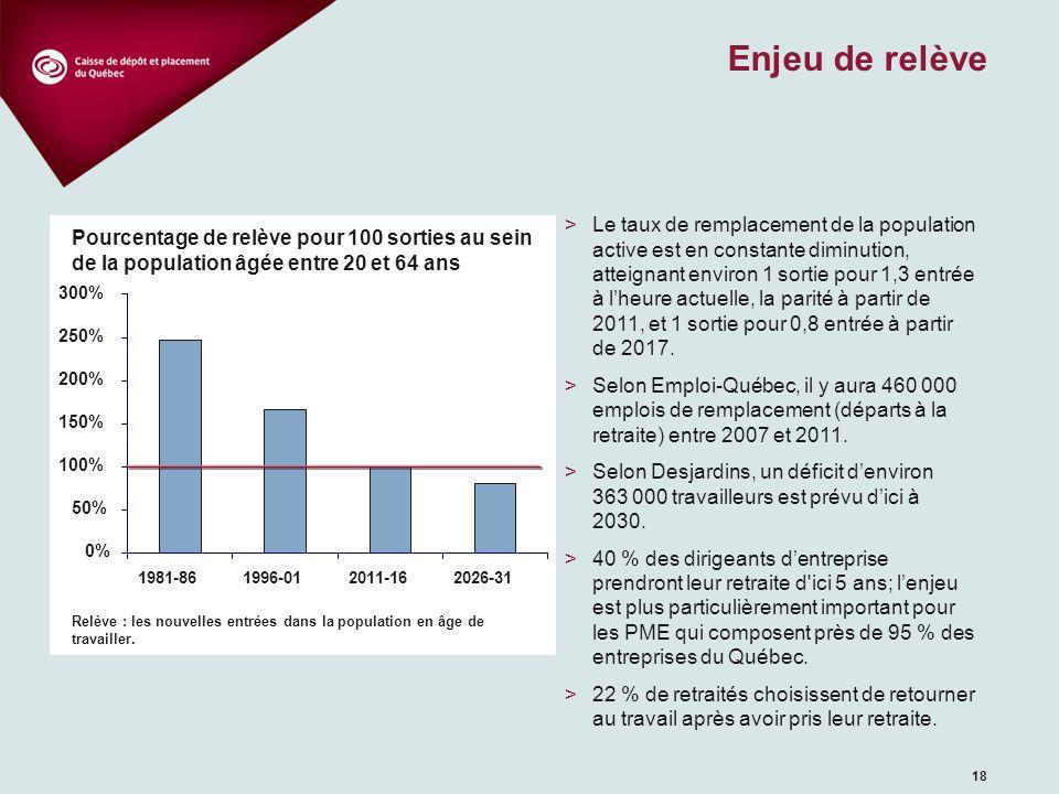 18 Enjeu de relève >Le taux de remplacement de la population active est en constante diminution, atteignant environ 1 sortie pour 1,3 entrée à lheure