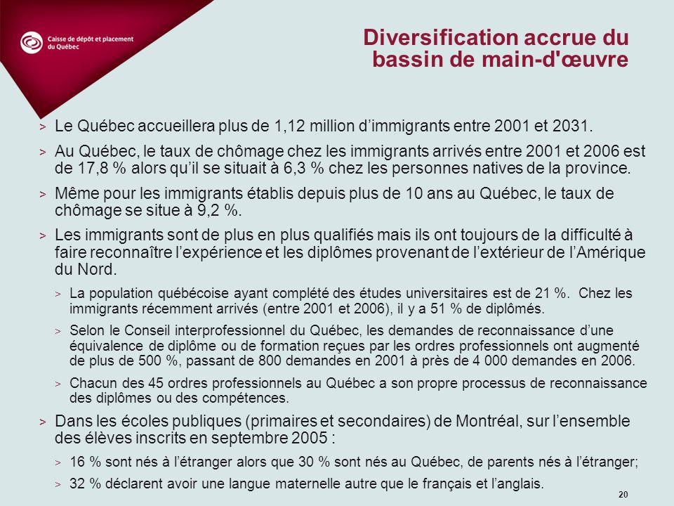20 Diversification accrue du bassin de main-d'œuvre > Le Québec accueillera plus de 1,12 million dimmigrants entre 2001 et 2031. > Au Québec, le taux