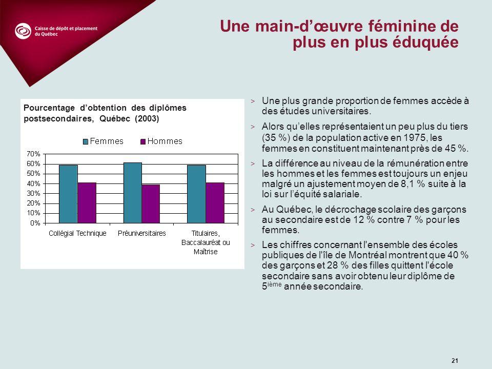 21 Une main-dœuvre féminine de plus en plus éduquée > Une plus grande proportion de femmes accède à des études universitaires. > Alors quelles représe