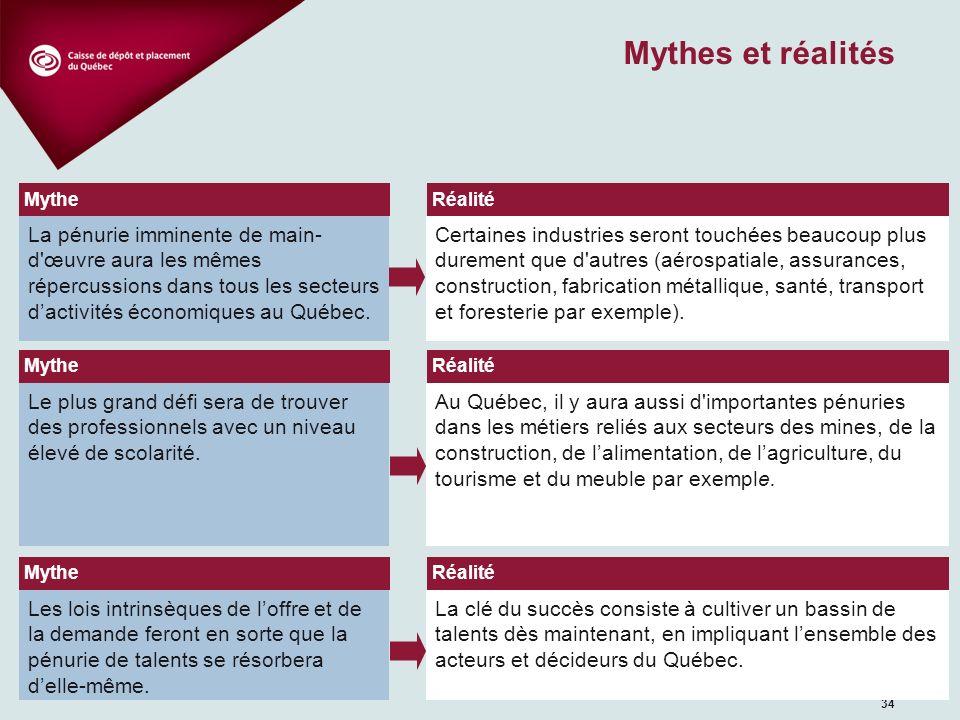 34 Mythes et réalités La pénurie imminente de main- d'œuvre aura les mêmes répercussions dans tous les secteurs dactivités économiques au Québec. Cert