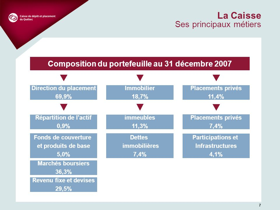77 La Caisse Ses principaux métiers Composition du portefeuille au 31 décembre 2007 Fonds de couverture et produits de base 5,0% Revenu fixe et devises 29,5% Marchés boursiers 36,3% Direction du placement 69,9% Placements privés 11,4% Immobilier 18,7% immeubles 11,3% Répartition de l actif 0,9% Participations et Infrastructures 4,1% Placements privés 7,4% Dettes immobilières 7,4%