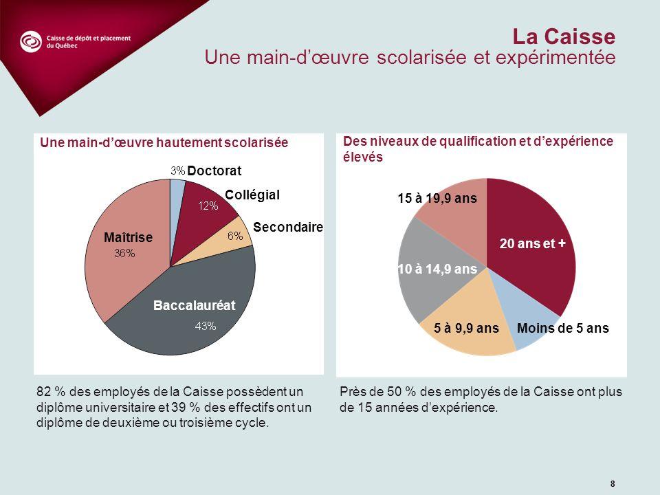 99 La Caisse Une main-dœuvre de plus en plus diversifiée Une diversité culturelle en croissance La Caisse compte 16,4 % demployés qui déclarent faire partie de lun des groupes visés par la Loi sur laccès à légalité : > 10,2 % de minorités visibles > 6,1 % de minorités ethniques > 0,1 % dautochtones Une main-dœuvre composée de plus de 45 % de femmes > 36,4 % de femmes dans les secteurs investissement > 52,7 % de femmes dans les secteurs administratifs Baby Boomers Génération Y Génération X La cohabitation de trois générations > Environ 150 employés appartenant à la génération des baby boomers ont plus de 50 ans et sont donc à quelques années dune préretraite ou de la retraite.