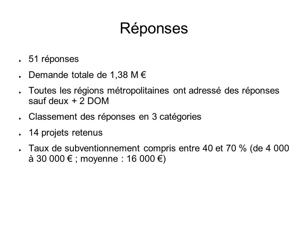 Réponses 51 réponses Demande totale de 1,38 M Toutes les régions métropolitaines ont adressé des réponses sauf deux + 2 DOM Classement des réponses en