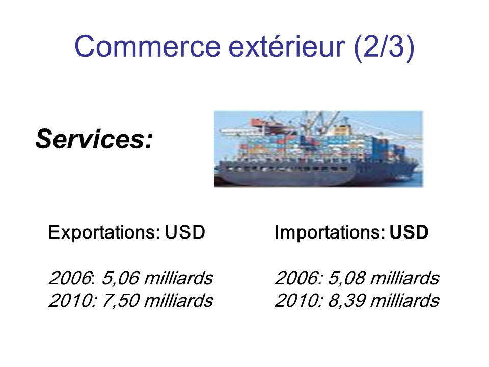 Commerce extérieur (2/3) Exportations: USD Importations: USD 2006: 5,06 milliards 2006: 5,08 milliards 2010: 7,50 milliards 2010: 8,39 milliards Services: