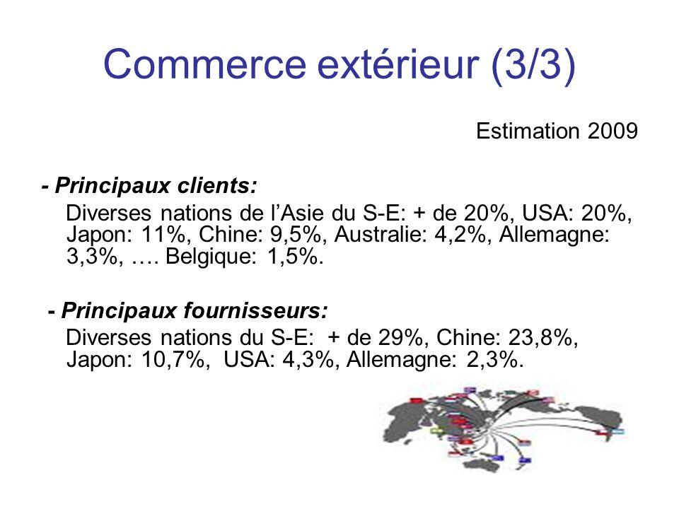 Commerce extérieur (3/3) Estimation 2009 - Principaux clients: Diverses nations de lAsie du S-E: + de 20%, USA: 20%, Japon: 11%, Chine: 9,5%, Australie: 4,2%, Allemagne: 3,3%, ….