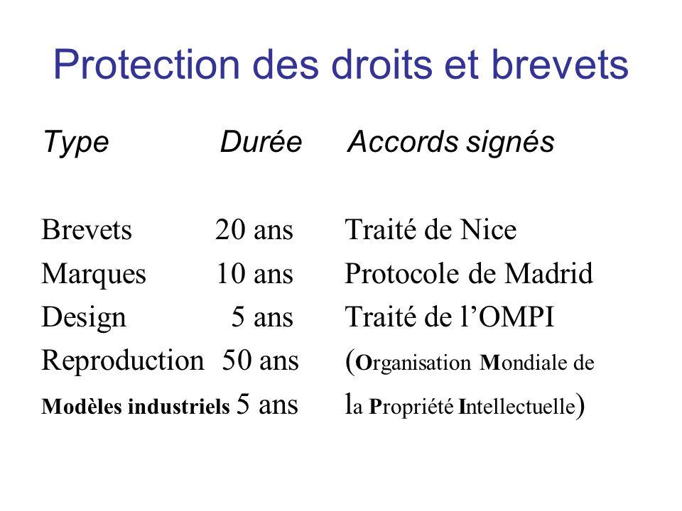 Protection des droits et brevets Type Durée Accords signés Brevets 20 ans Traité de Nice Marques 10 ans Protocole de Madrid Design 5 ans Traité de lOMPI Reproduction 50 ans ( Organisation Mondiale de Modèles industriels 5 ans l a Propriété Intellectuelle )