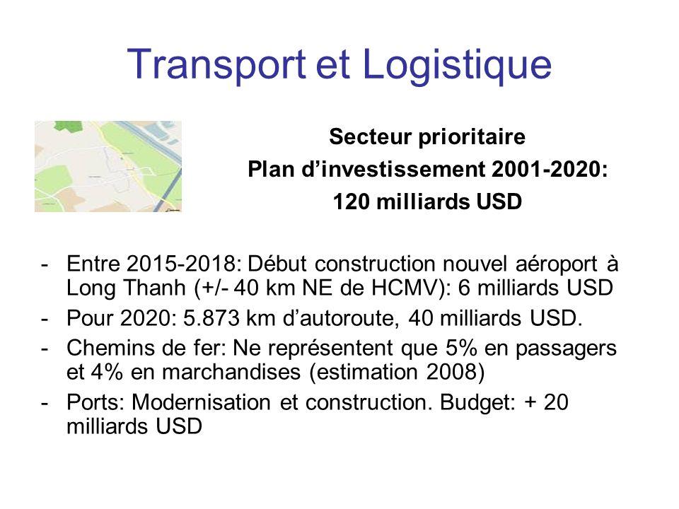 Transport et Logistique Secteur prioritaire Plan dinvestissement 2001-2020: 120 milliards USD -Entre 2015-2018: Début construction nouvel aéroport à Long Thanh (+/- 40 km NE de HCMV): 6 milliards USD -Pour 2020: 5.873 km dautoroute, 40 milliards USD.