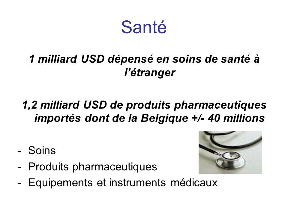 Santé 1 milliard USD dépensé en soins de santé à létranger 1,2 milliard USD de produits pharmaceutiques importés dont de la Belgique +/- 40 millions -Soins -Produits pharmaceutiques -Equipements et instruments médicaux