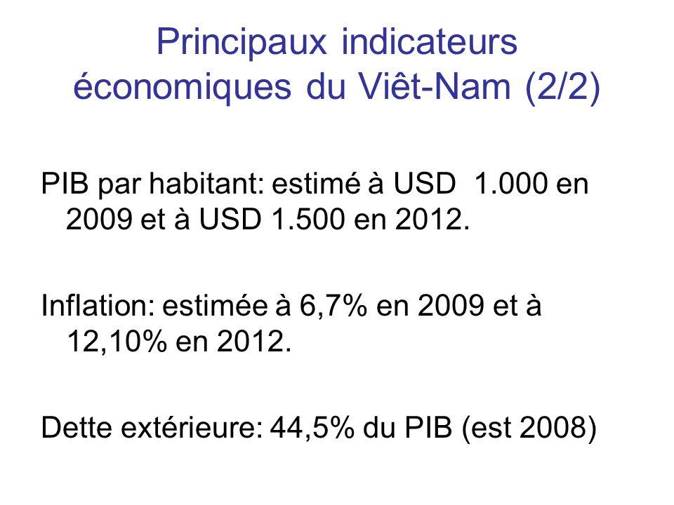 Principaux indicateurs économiques du Viêt-Nam (2/2) PIB par habitant: estimé à USD 1.000 en 2009 et à USD 1.500 en 2012.
