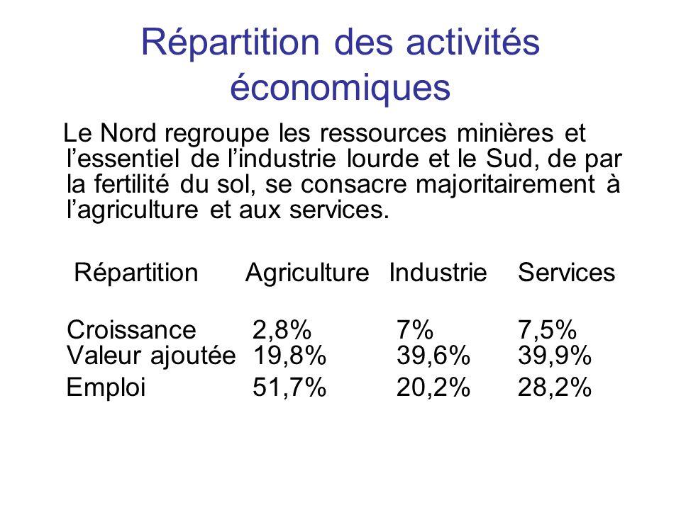 Répartition des activités économiques Le Nord regroupe les ressources minières et lessentiel de lindustrie lourde et le Sud, de par la fertilité du sol, se consacre majoritairement à lagriculture et aux services.