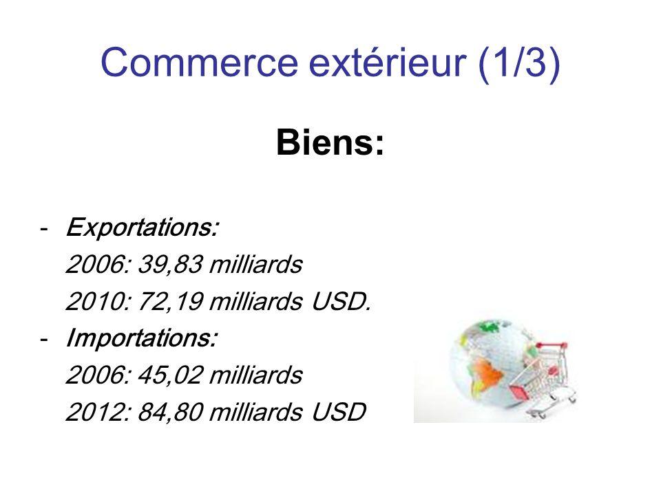 Commerce extérieur (1/3) Biens: -Exportations: 2006: 39,83 milliards 2010: 72,19 milliards USD.