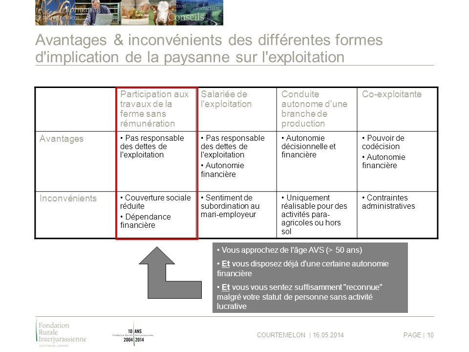 COURTEMELON | 16.05.2014PAGE | 10 Avantages & inconvénients des différentes formes d'implication de la paysanne sur l'exploitation Participation aux t
