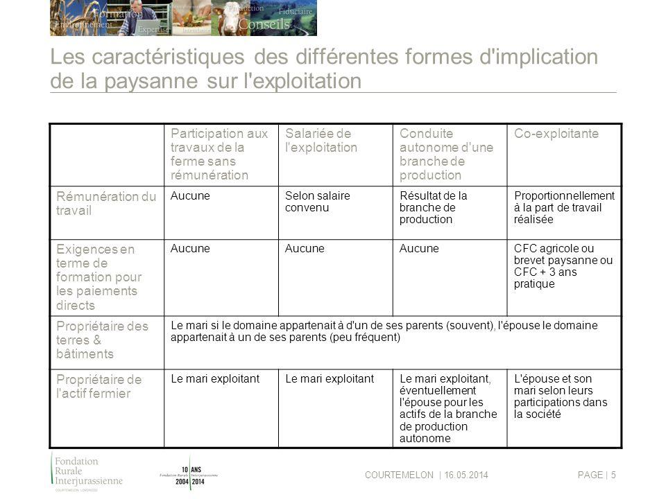 COURTEMELON | 16.05.2014PAGE | 5 Les caractéristiques des différentes formes d'implication de la paysanne sur l'exploitation Participation aux travaux