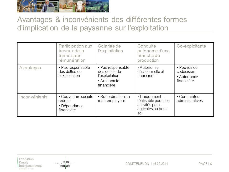 COURTEMELON | 16.05.2014PAGE | 6 Avantages & inconvénients des différentes formes d'implication de la paysanne sur l'exploitation Participation aux tr