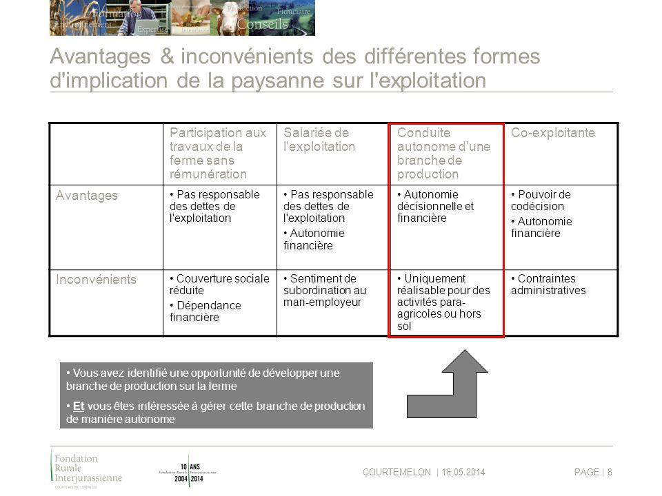COURTEMELON | 16.05.2014PAGE | 8 Avantages & inconvénients des différentes formes d'implication de la paysanne sur l'exploitation Participation aux tr