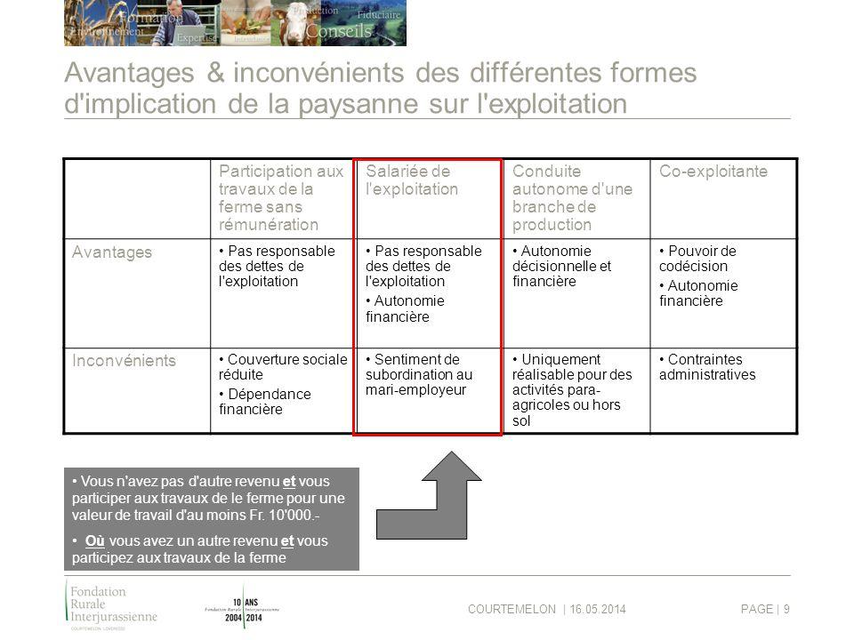 COURTEMELON | 16.05.2014PAGE | 9 Avantages & inconvénients des différentes formes d'implication de la paysanne sur l'exploitation Participation aux tr