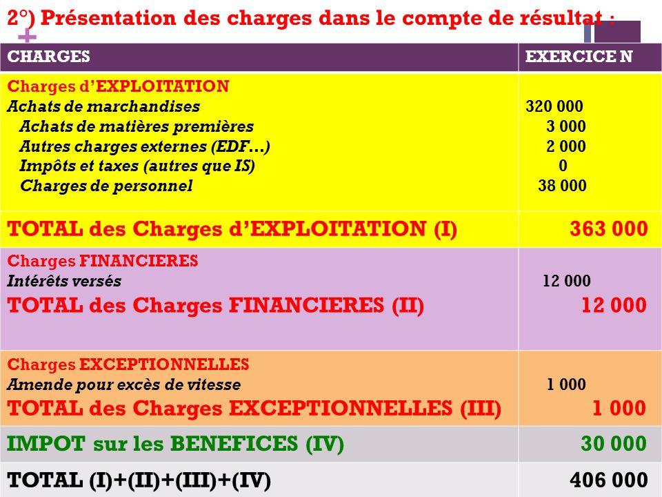 + 2°) Présentation des charges dans le compte de résultat : CHARGESEXERCICE N Charges dEXPLOITATION Achats de marchandises Achats de matières première