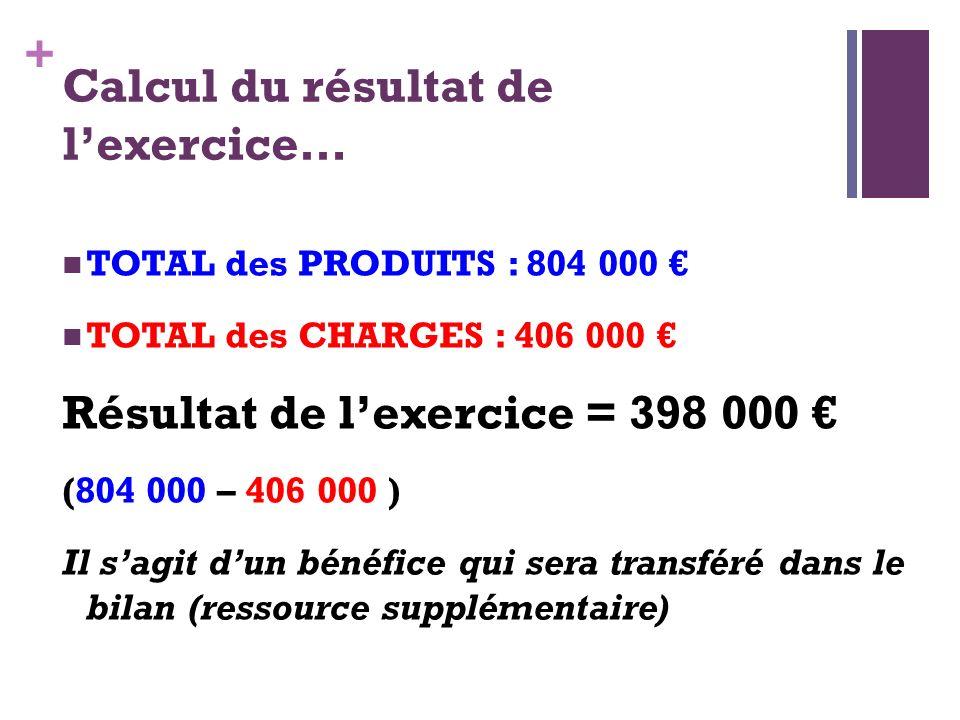 + Calcul du résultat de lexercice… TOTAL des PRODUITS : 804 000 TOTAL des CHARGES : 406 000 Résultat de lexercice = 398 000 (804 000 – 406 000 ) Il sa