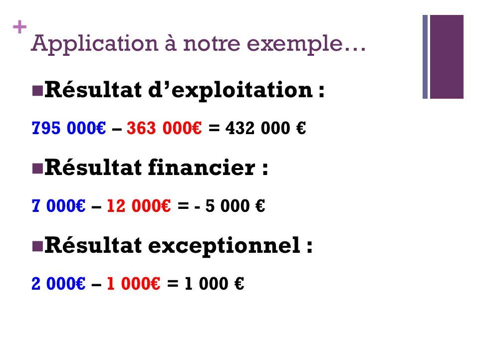 + Application à notre exemple… Résultat dexploitation : 795 000 – 363 000 = 432 000 Résultat financier : 7 000 – 12 000 = - 5 000 Résultat exceptionne