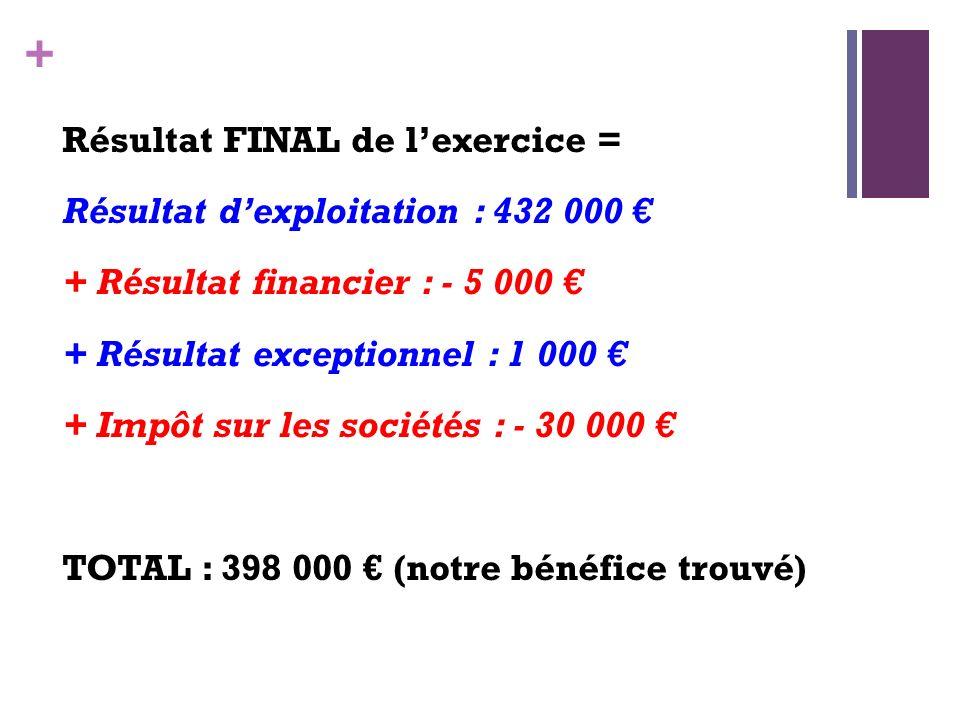 + Résultat FINAL de lexercice = Résultat dexploitation : 432 000 + Résultat financier : - 5 000 + Résultat exceptionnel : 1 000 + Impôt sur les sociét