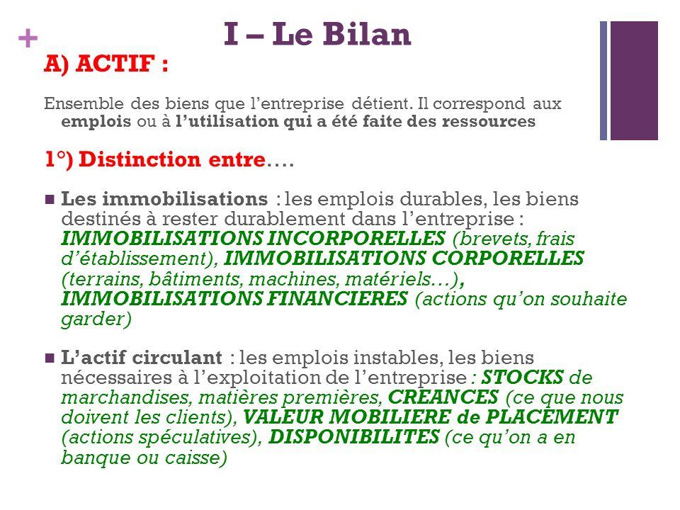 + I – Le Bilan A) ACTIF : Ensemble des biens que lentreprise détient. Il correspond aux emplois ou à lutilisation qui a été faite des ressources 1°) D