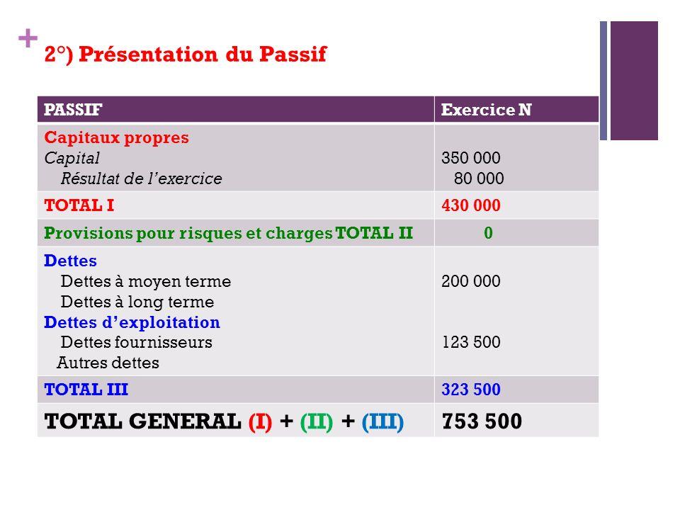 + 2°) Présentation du Passif PASSIFExercice N Capitaux propres Capital Résultat de lexercice 350 000 80 000 TOTAL I430 000 Provisions pour risques et