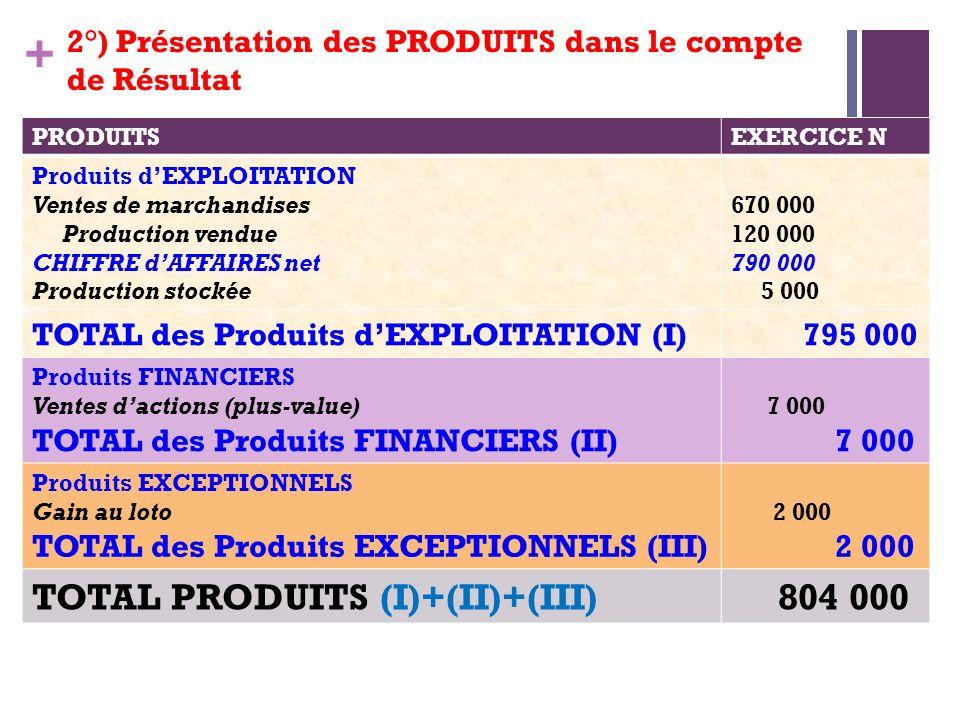 + PRODUITSEXERCICE N Produits dEXPLOITATION Ventes de marchandises Production vendue CHIFFRE dAFFAIRES net Production stockée 670 000 120 000 790 000