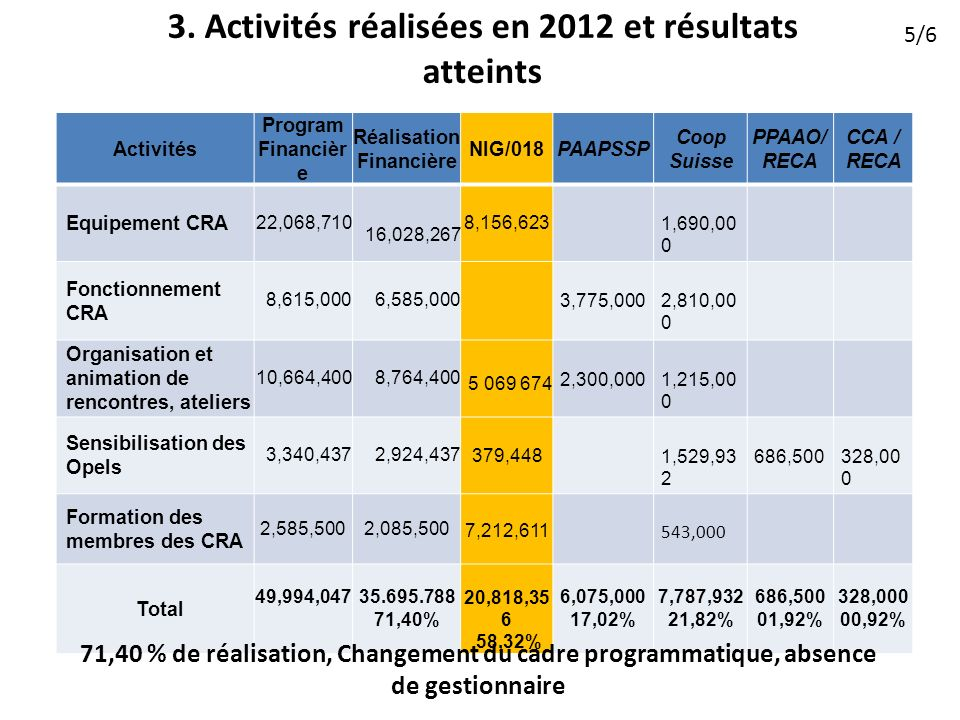 3. Activités réalisées en 2012 et résultats atteints Activités Program Financièr e Réalisation Financière NIG/018PAAPSSP Coop Suisse PPAAO/ RECA CCA /