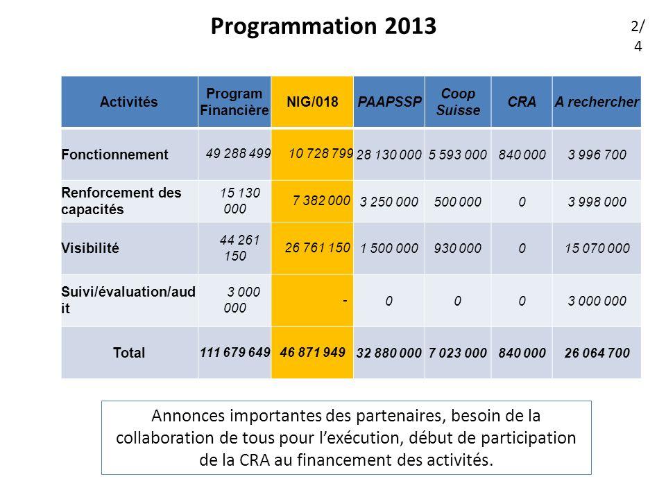 Programmation 2013 Annonces importantes des partenaires, besoin de la collaboration de tous pour lexécution, début de participation de la CRA au financement des activités.